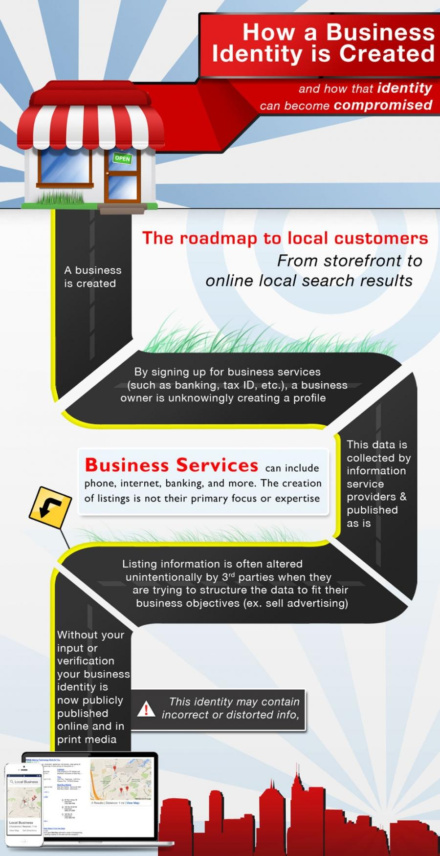 Your Citation or Local Business Identity